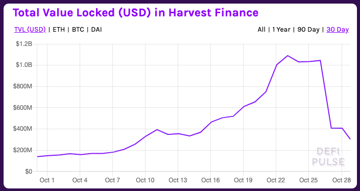 Screengrab showing the total value locked (TVL) in Harvest finance from Oct. 1 to Oct. 28