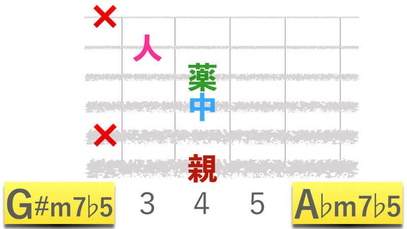 ギターコードG#m7b5ジーシャープマイナーセブンフラットファイブ|A♭m7b5エーフラットマイナーセブンフラットファイブの押さえかたダイアグラム表