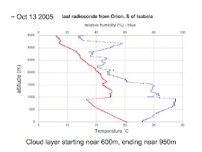 Photo: a radiosonde profile (temperature in red, relative humidity in blue) made from the Orion near Isabela.  Note strong temperature inversion with base near 900 m.
