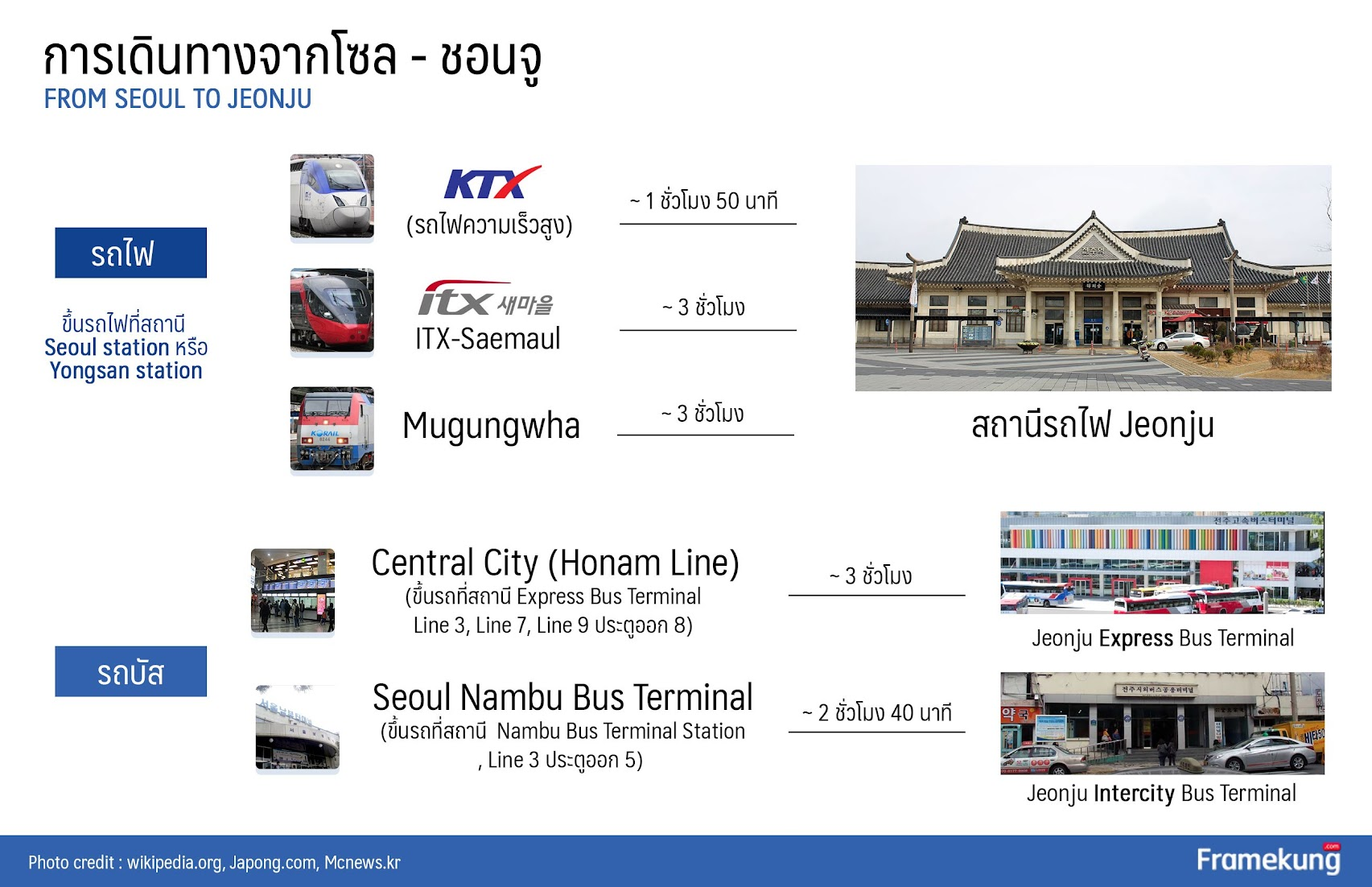 Direction : How to get to Jeonju from Seoul