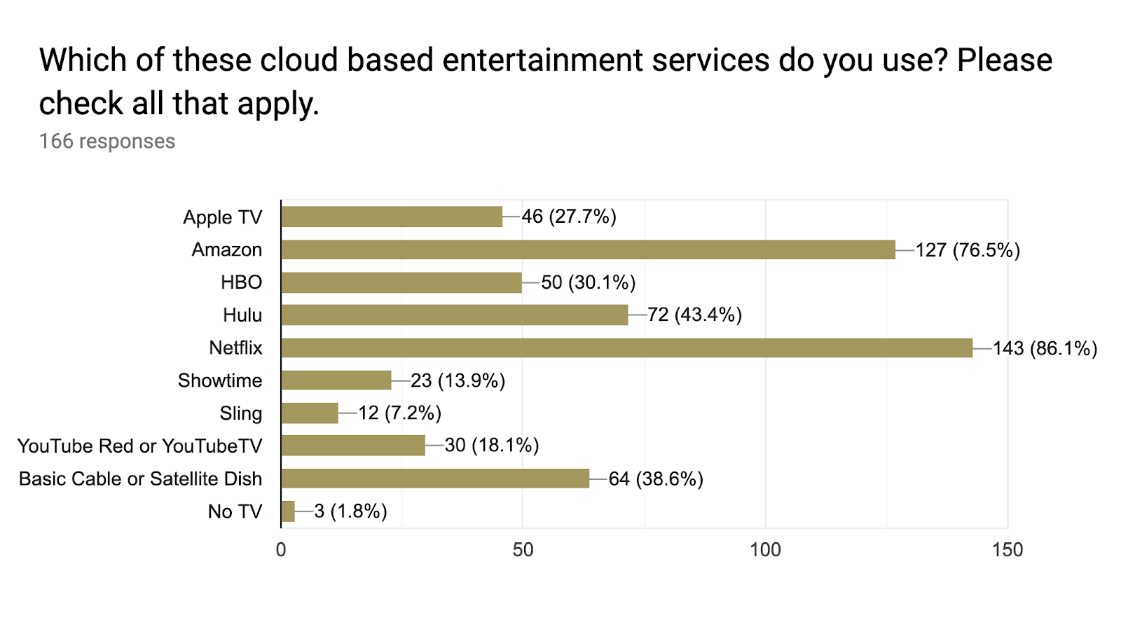 Forms response chart. Question title: Which of these cloud based entertainment services do you use? Please check all that apply.. Number of responses: 166 responses.