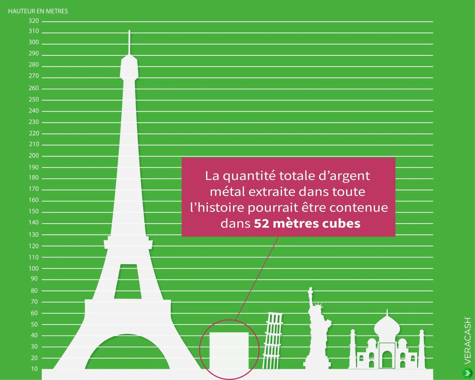 illustration montrant que la quantité d'argent métal extraite dans toute l'histoire entre dans un cube de 52 m3