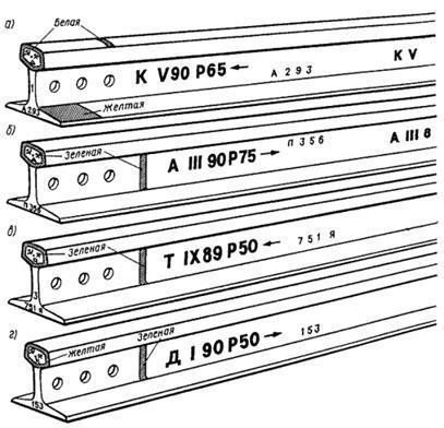 Пример полной заводской маркировки новых рельсов первого сорта