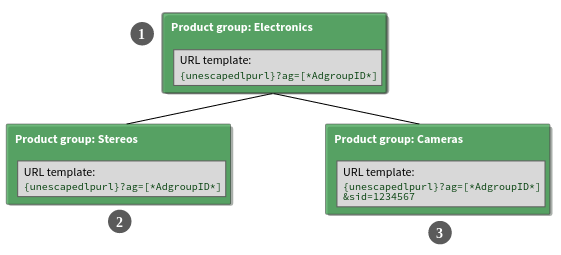Create URL templates for specific product groups, dynamic targets ...