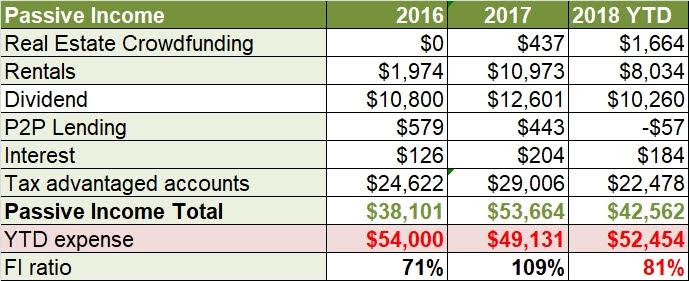 2018 passive income