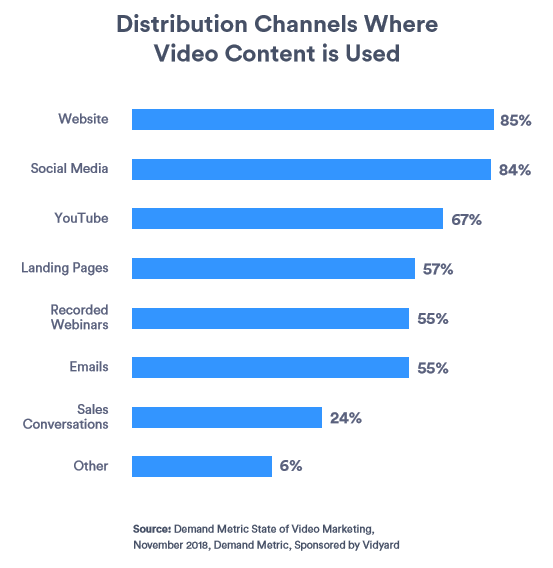 Vidyard shows where businesses are using video content.