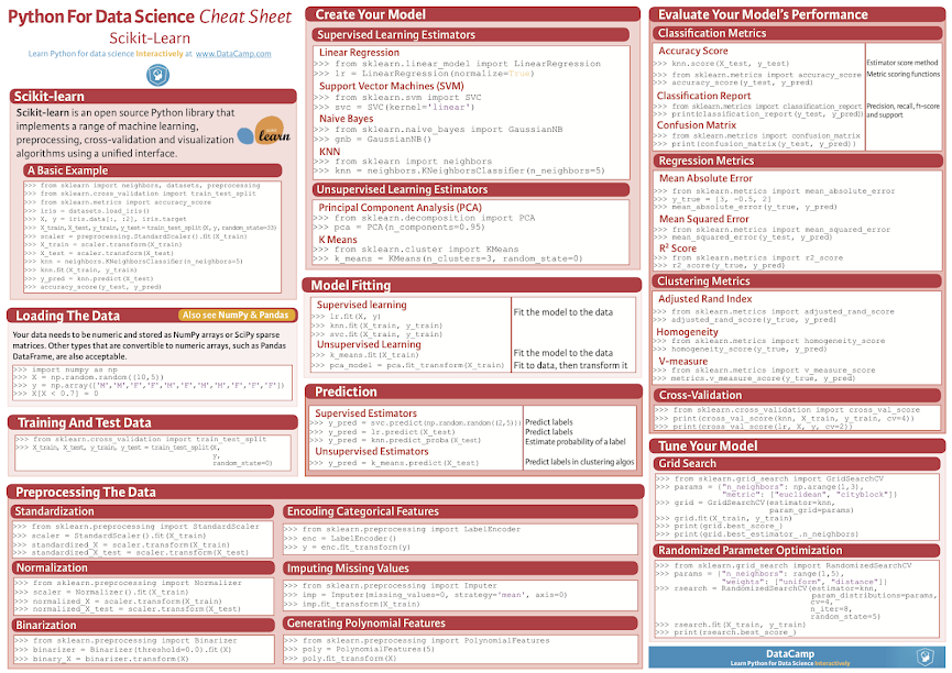 Scikit-Learn Cheat Sheet