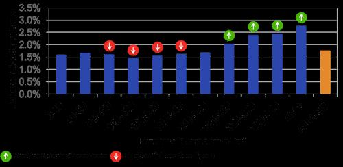 I post più lunghi hanno tassi di click-through rettificati significativamente più alti.