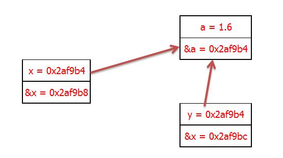Phép gán con trỏ ngôn ngữ lập trình C