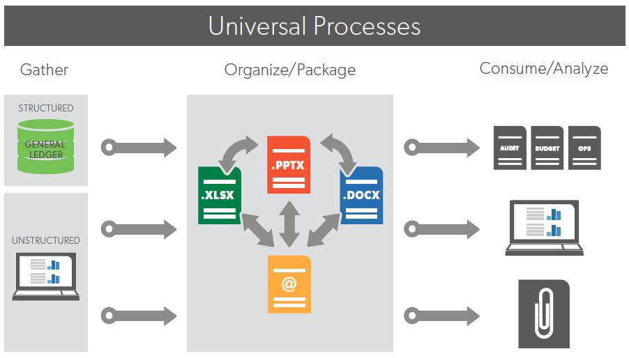 Universal Processes
