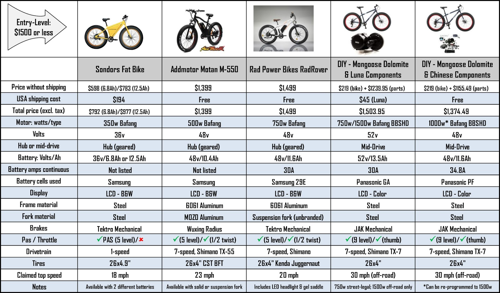 Crazy fat e bike pricing exposed electricbike let the charting begin budget e bikes 1500 or less geenschuldenfo Images