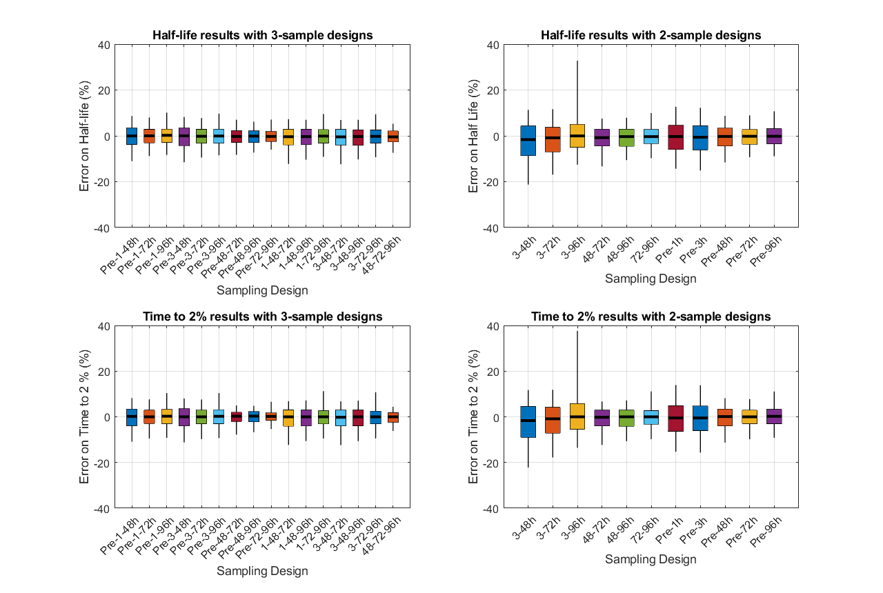 C:\Users\pchelle\Desktop\Documents and reports\Modelling\EloctateCH_2020\Eloctate CH Evaluations and plots\Graphs\Chromogenic Final\LSA.png