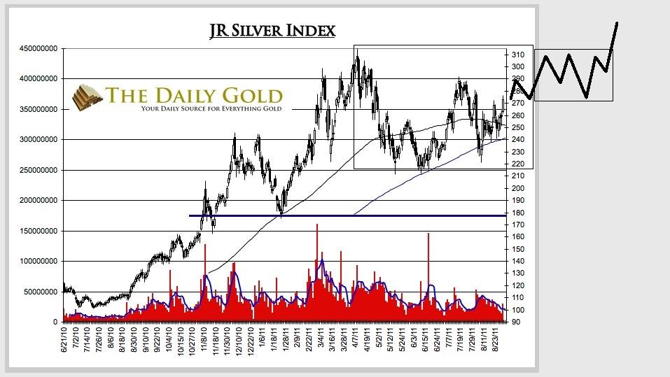Will silver rebound?