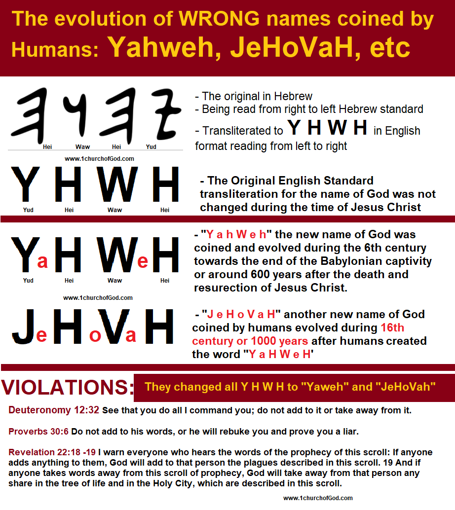 The evolution of wrong names of God, Yahweh, Jehovah, Yeshua,