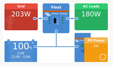 Photo: CCGX screen showing new Inverter drawing power from the grid and feeding into the system, but for some reason the PV is not being allowed to contribute (and it is supposed to receive preference to provide power)