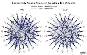 Photo: 1989 vs 2009 AP Top-25 Connectivity