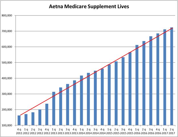 Aetna Q2 2017 Med Supp Lives Chart
