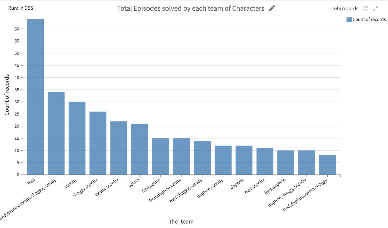 total episodes solved