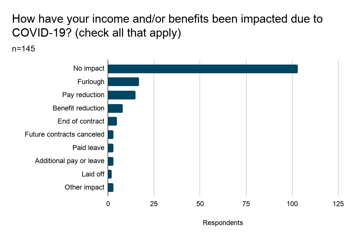 Bar chart showing results of Question 14: How have your income and/or benefits been impacted due to COVID-19? (Check all that apply). Results are listed below.