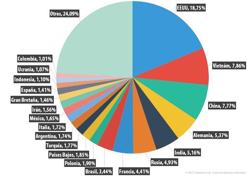 Países emisores de spam