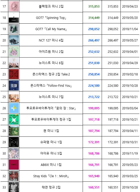 album list 2