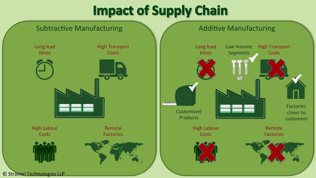 3D printing impact of supply chain