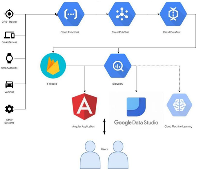 An architecture diagram showing how GCP products fit into their stack