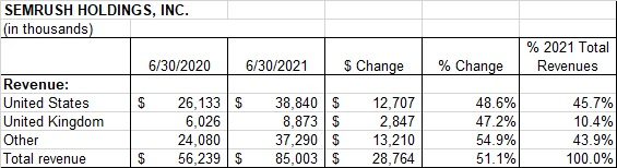SMrush geographic revenue distribution