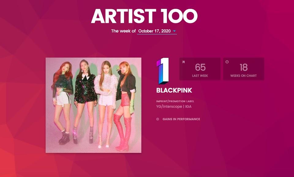 Billboard Artist 100