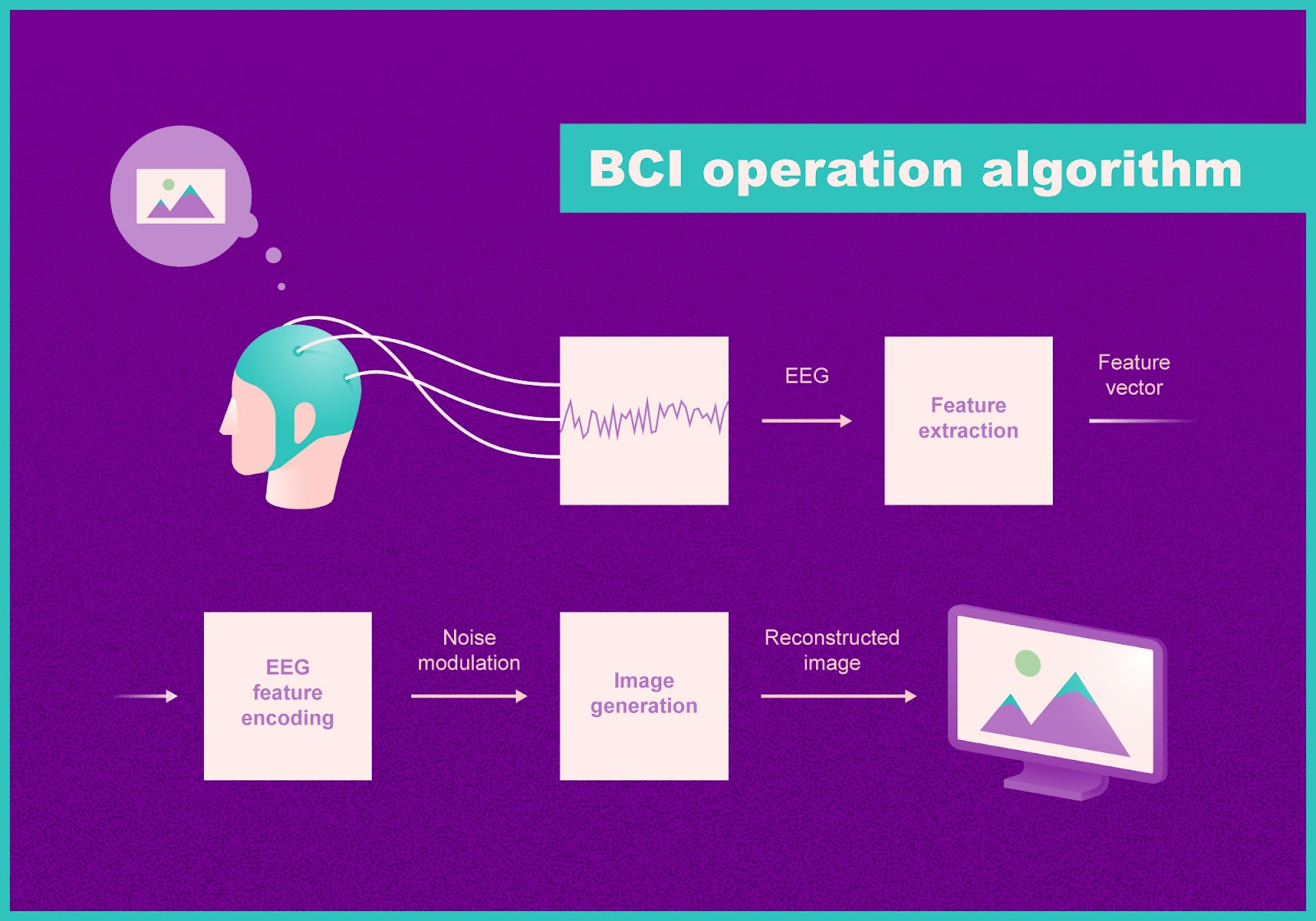 Operation algorithm of the brain-computer interface (BCI) system