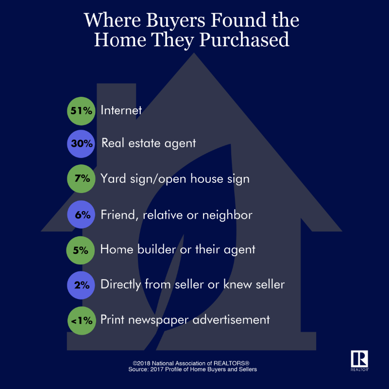 National Association of Realtors: 51% of buyers found the home they purchased on the internet