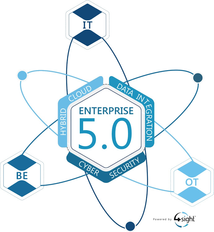Enterprise 5.0. Picture: SUPPLIED/4 SIGHT HOLDINGS