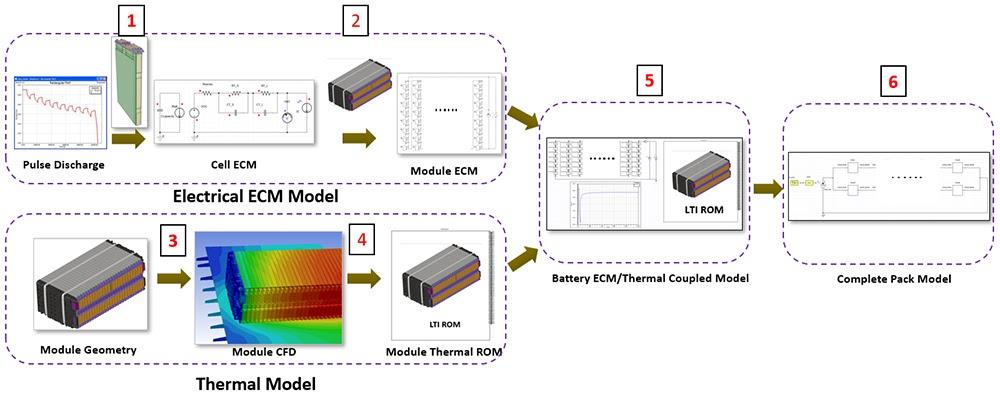 ANSYS - Системная модель батареи