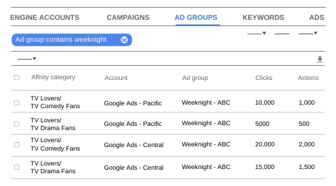 You can segment campaign and ad group reports by affinity audience or in-market audience.