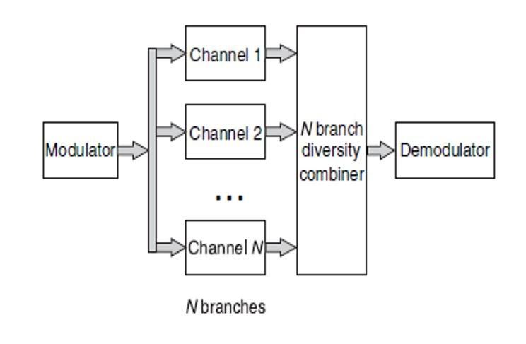 圖一、分集通道模型架構