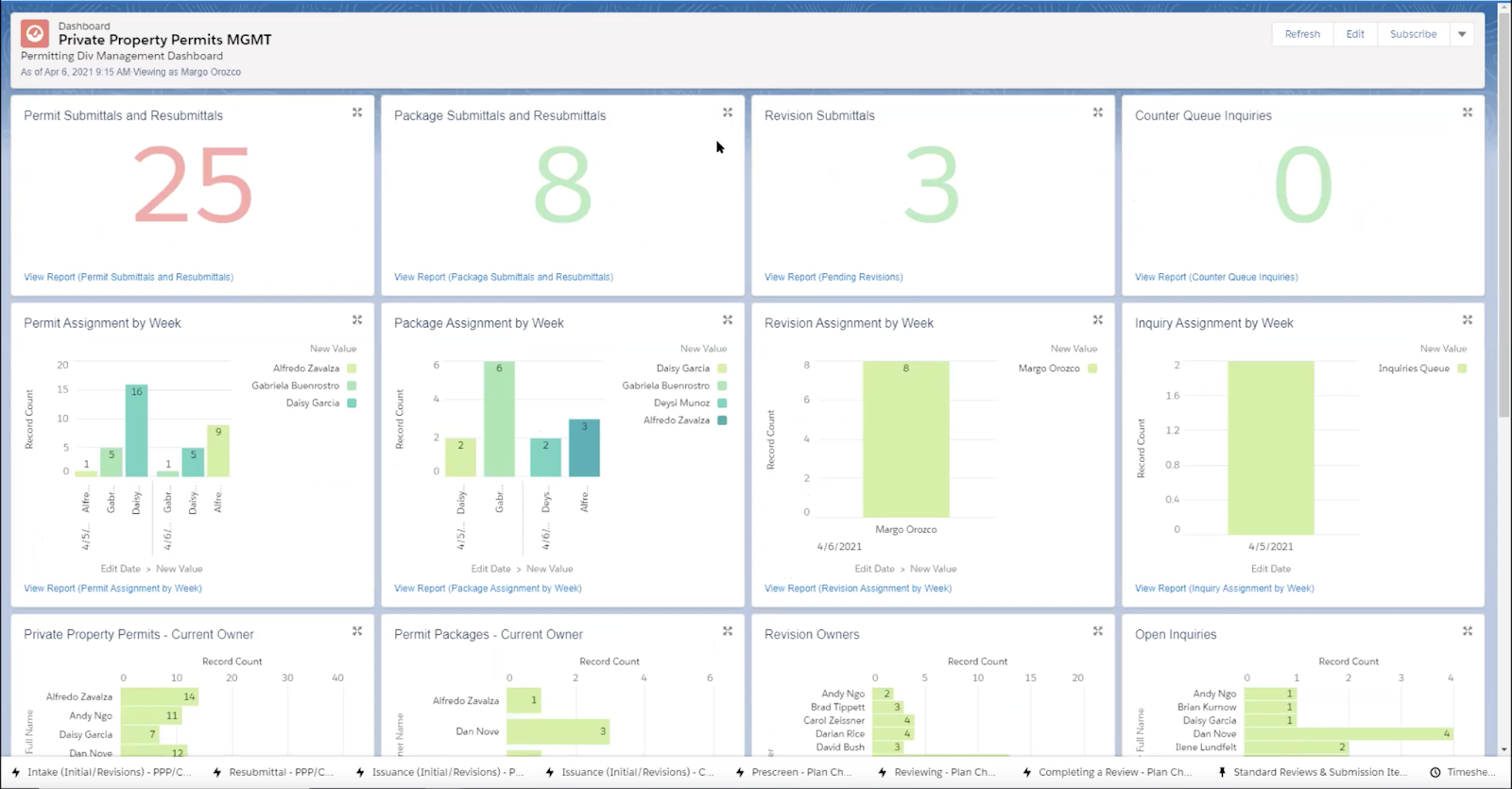 Dynamic Reporting & Dashboards