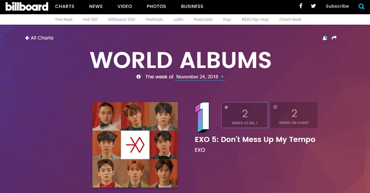 EXO Maintains Spot On Billboard's Top 200 & Remains At #1 On