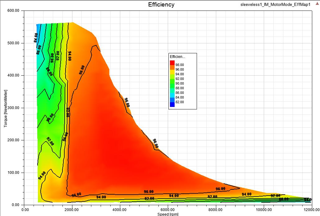 ANSYS Для асинхронной машины график будет выглядеть несколько по-другому