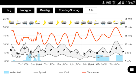 SMHI Väder 2.1.11 screenshot 637234