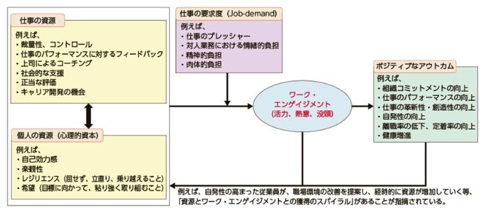 JD-Rモデル