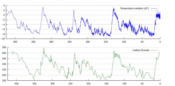 climate change - carbon temperature corelation