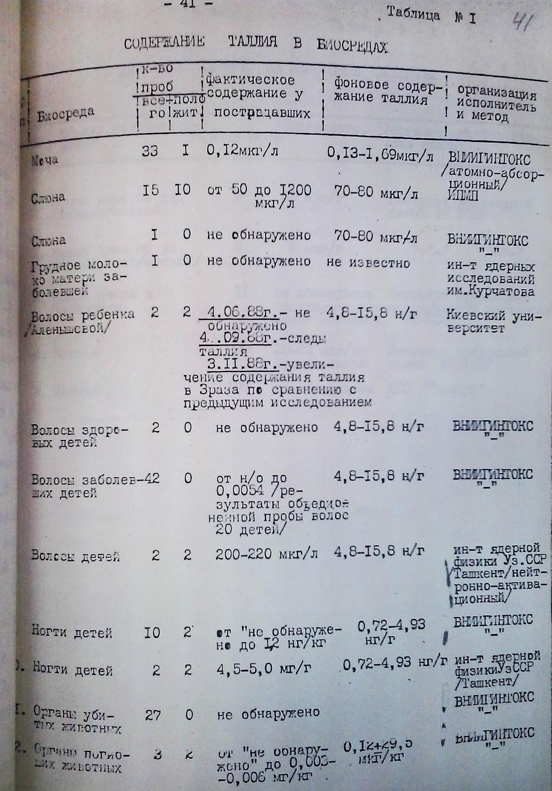 черновцы_Витяг з матеріалів роботи державної комісії у 1988 році