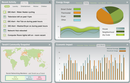 Tendril monitoring dashboard view
