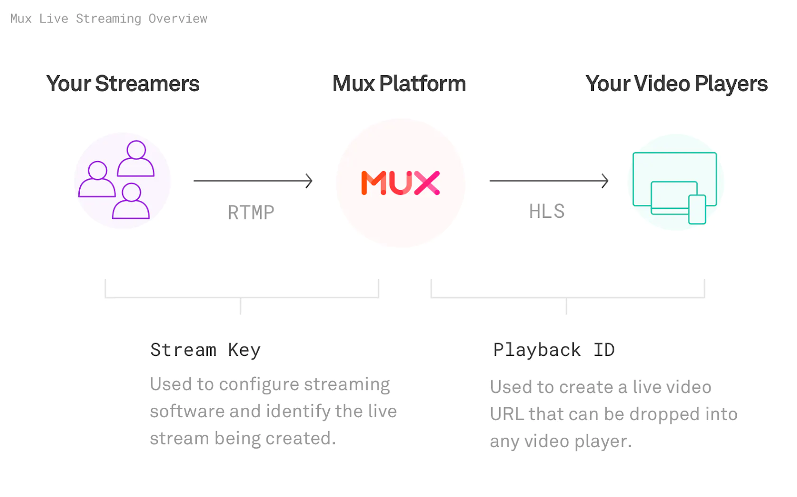 APIベースでライブストリーミング動画の制御が可能 画像: