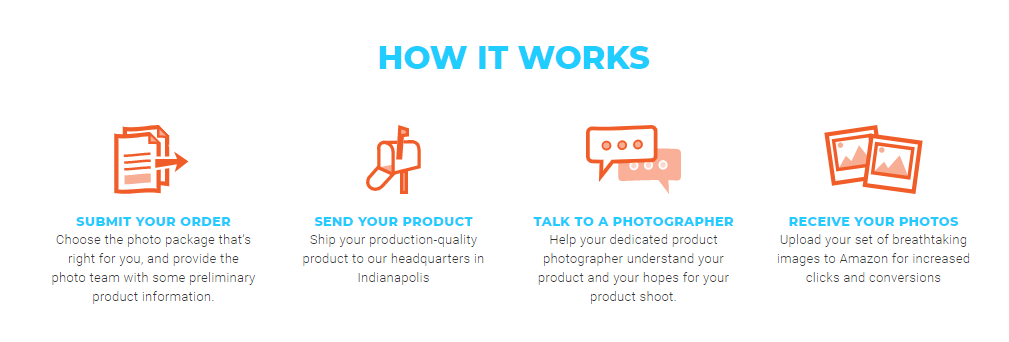 How Amazon Product photography works
