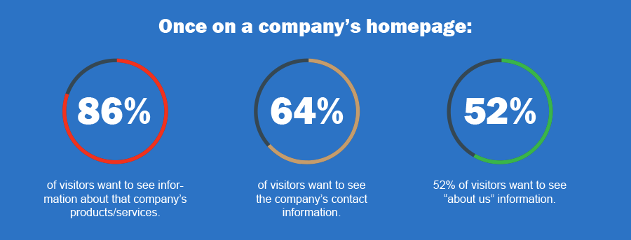 Once on a company's homepage: 86% of visitors want to see information about that company's products/services.