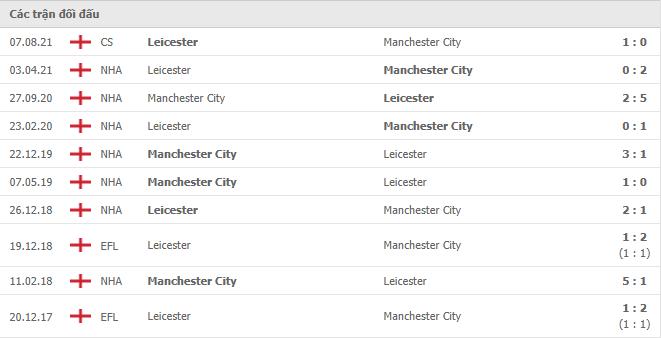 10 cuộc đối đầu gần nhất giữa Chelsea vs Manchester City