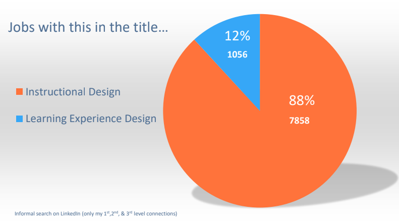 Jobs with the title learning experience design, percentage pie chart