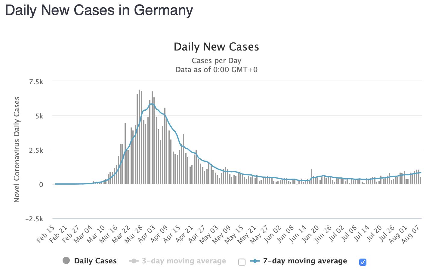 Corona-Tests Deutschland