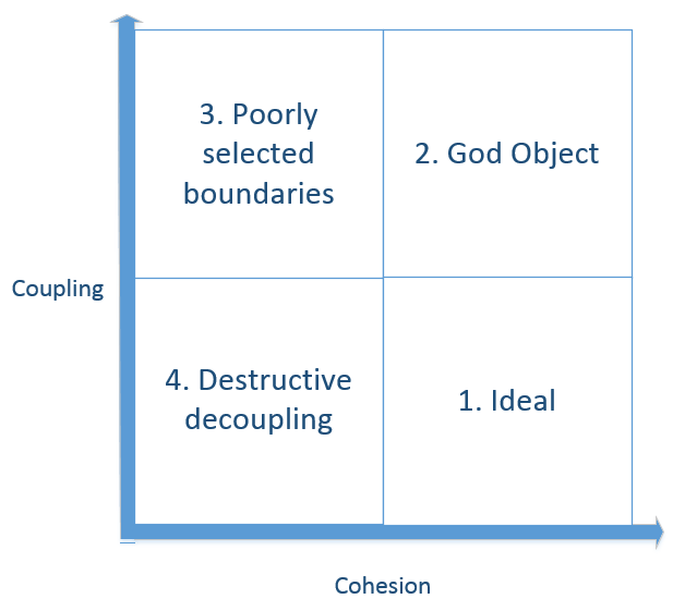 Cohesion and Coupling: the difference - Enterprise Craftsmanship